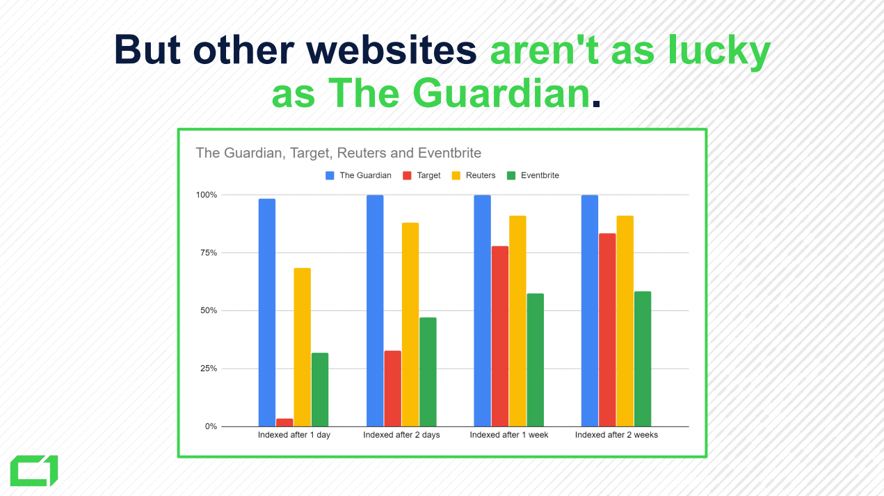 How-Much-Content-is-Not-Indexed-in-Google-in-2019 - 11.-The-Guardian-Reuters-Eventbrite-Target-comparison